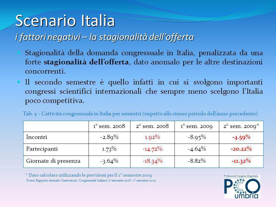 Stagionalità della domanda congressuale in Italia, penalizzata da una forte stagionalità dellofferta, dato anomalo per le altre destinazioni concorrenti.