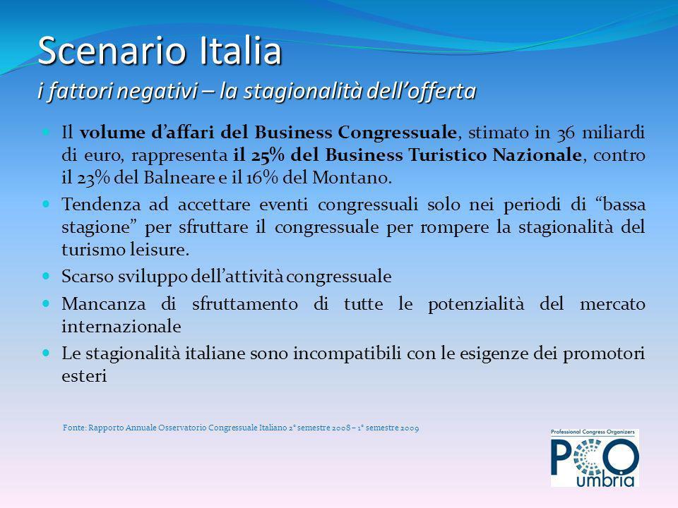 Il volume daffari del Business Congressuale, stimato in 36 miliardi di euro, rappresenta il 25% del Business Turistico Nazionale, contro il 23% del Balneare e il 16% del Montano.