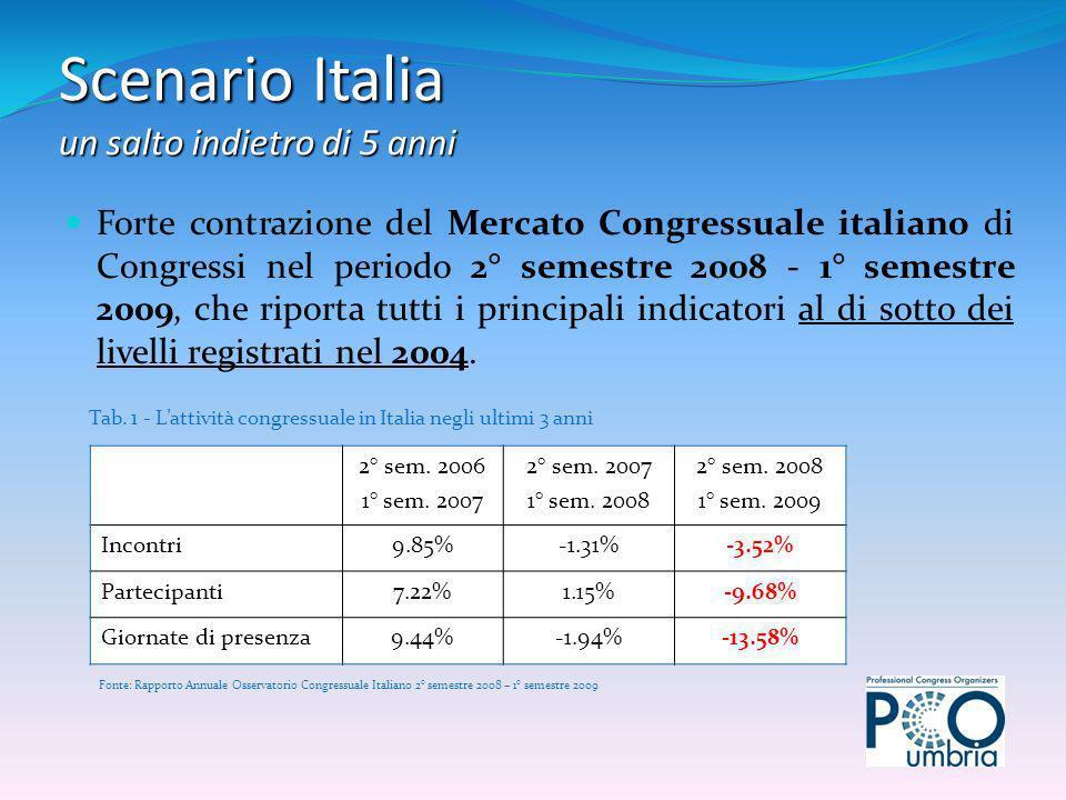 Indagine fra le maggiori strutture Congressuali Alberghiere e Non Alberghiere per unanalisi dellofferta e della domanda congressuale in Umbria nel 1° semestre 2009.
