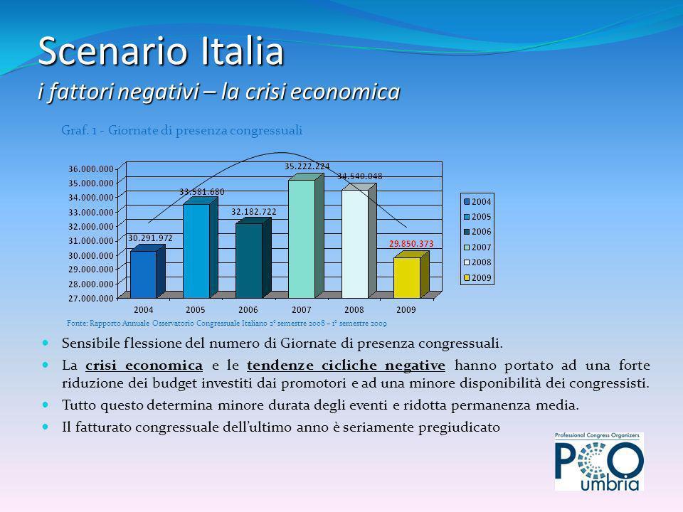Scenario Umbria progetto osservatorio congressuale umbro Media per struttura1° semestre 2009 (stima) Incontri50,622.024 Partecipanti1.462,5758.502 Giornate di presenza1,493.053,10 Tab.