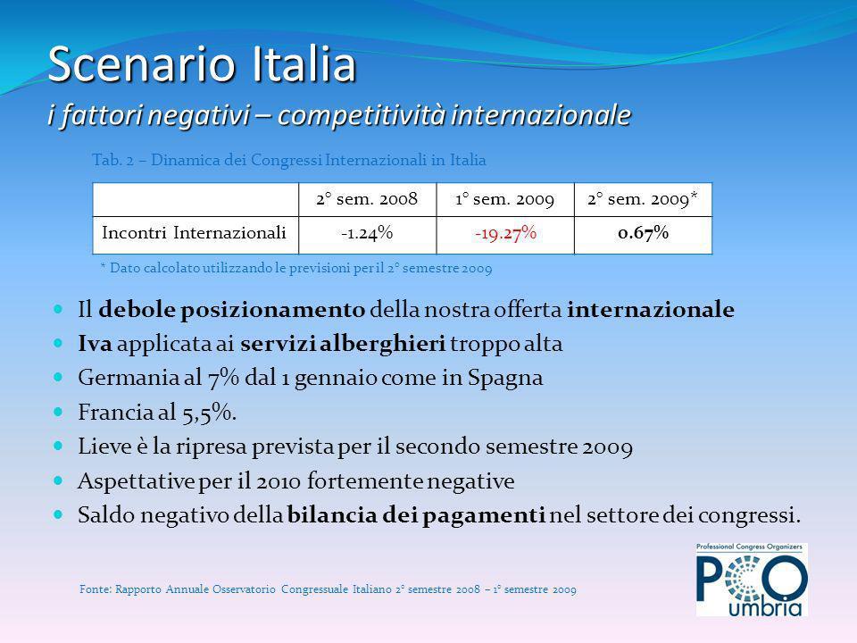Scenario Italia i fattori negativi – competitività internazionale 2° sem. 20081° sem. 20092° sem. 2009* Incontri Internazionali-1.24%-19.27%0.67% Tab.