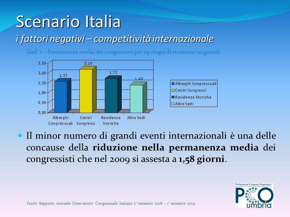 Il minor numero di grandi eventi internazionali è una delle concause della riduzione nella permanenza media dei congressisti che nel 2009 si assesta a 1,58 giorni.