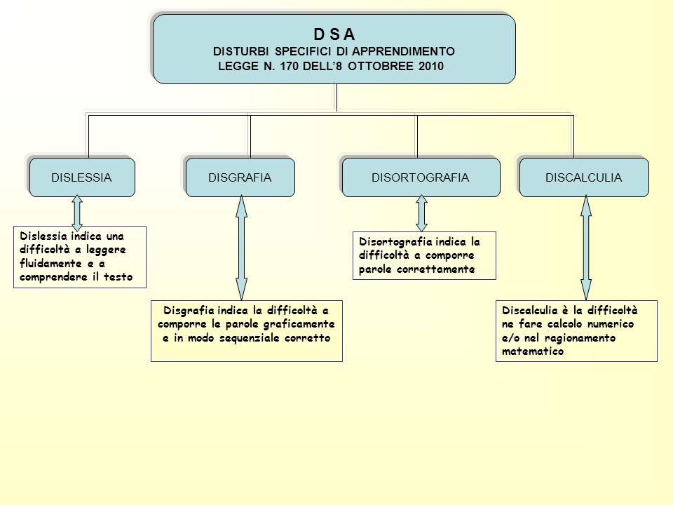 D S A DISTURBI SPECIFICI DI APPRENDIMENTO LEGGE N. 170 DELL8 OTTOBREE 2010 DISLESSIADISGRAFIADISORTOGRAFIADISCALCULIA Dislessia indica una difficoltà