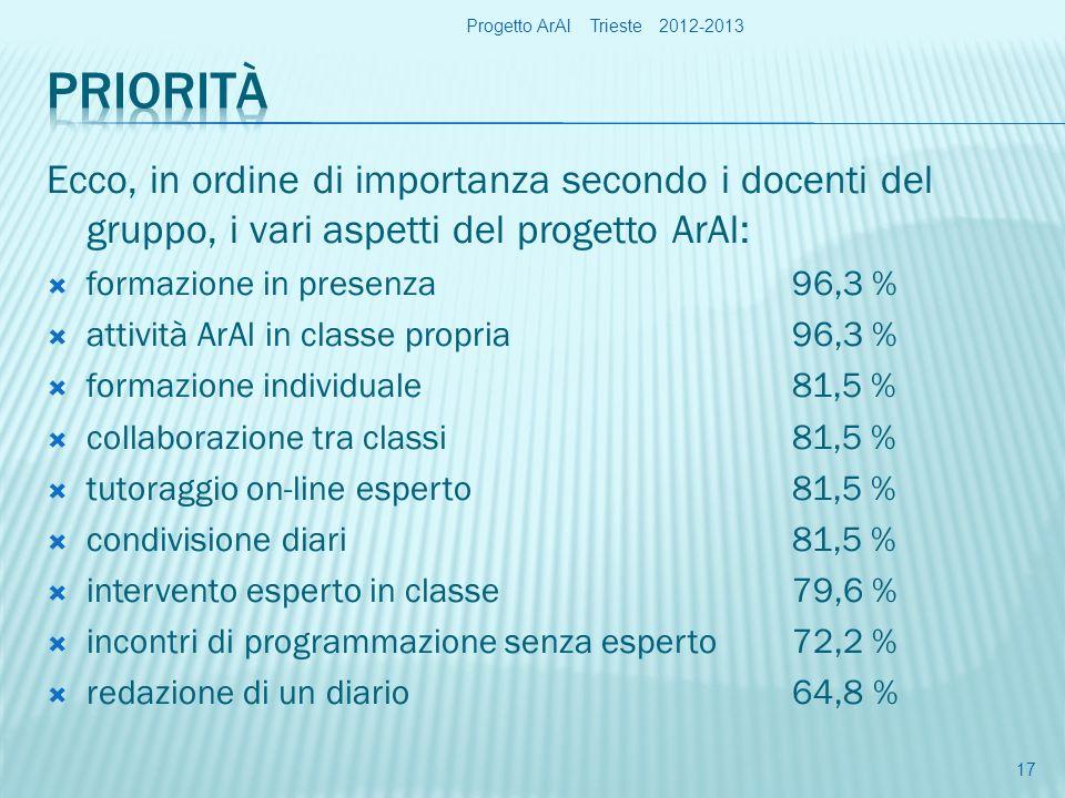 Ecco, in ordine di importanza secondo i docenti del gruppo, i vari aspetti del progetto ArAl: formazione in presenza96,3 % attività ArAl in classe propria96,3 % formazione individuale81,5 % collaborazione tra classi81,5 % tutoraggio on-line esperto81,5 % condivisione diari81,5 % intervento esperto in classe79,6 % incontri di programmazione senza esperto72,2 % redazione di un diario64,8 % Progetto ArAl Trieste 2012-2013 17
