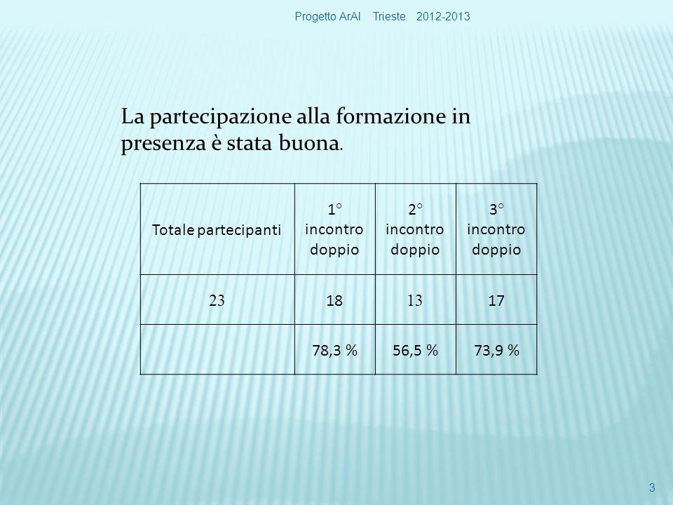 3 Totale partecipanti 1° incontro doppio 2° incontro doppio 3° incontro doppio 23 18 13 17 78,3 %56,5 %73,9 % La partecipazione alla formazione in presenza è stata buona.