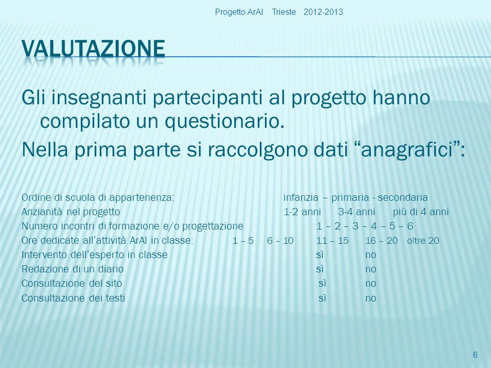 Gli insegnanti partecipanti al progetto hanno compilato un questionario.