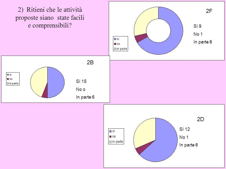 2) Ritieni che le attività proposte siano state facili e comprensibili? Sì 9 No 1 In parte 8 2F 2B Sì 15 No o In parte 6 Sì 12 No 1 In parte 6 2D