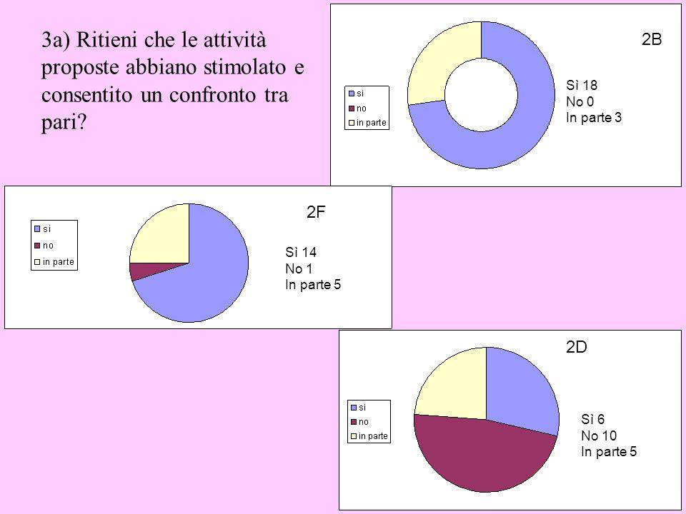 3a) Ritieni che le attività proposte abbiano stimolato e consentito un confronto tra pari? Sì 14 No 1 In parte 5 2F 2B Sì 18 No 0 In parte 3 Sì 6 No 1