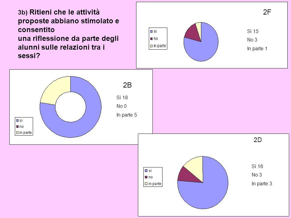 Sì 15 No 3 In parte 1 3b) Ritieni che le attività proposte abbiano stimolato e consentito una riflessione da parte degli alunni sulle relazioni tra i