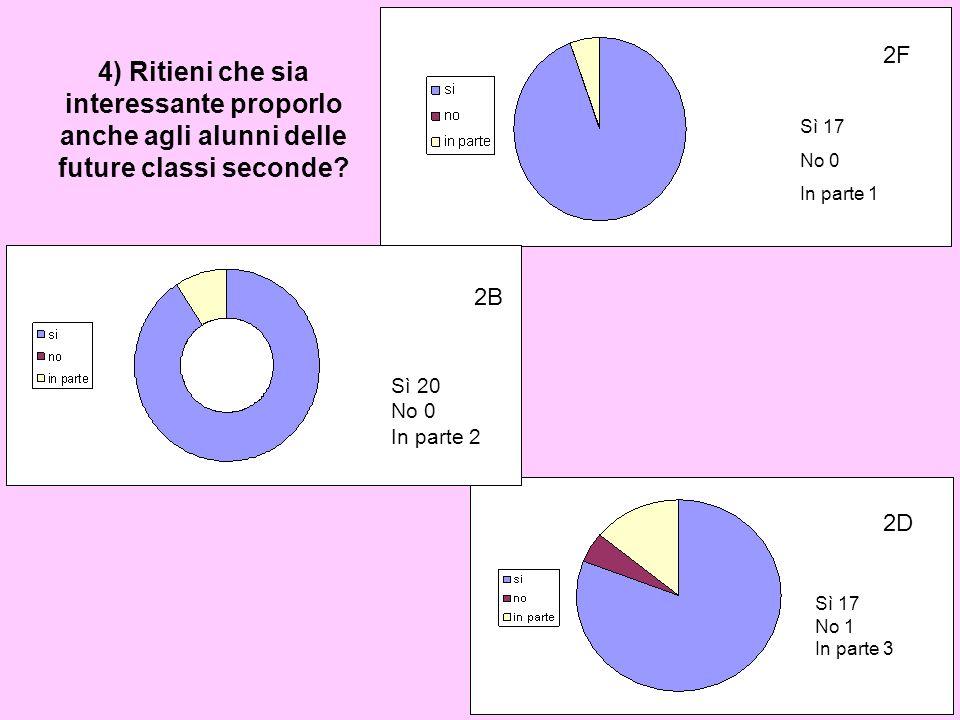 4) Ritieni che sia interessante proporlo anche agli alunni delle future classi seconde? 2F Sì 17 No 0 In parte 1 2B Sì 20 No 0 In parte 2 2B Sì 17 No