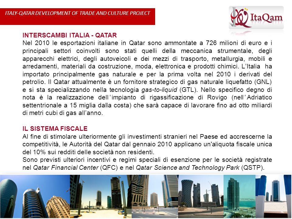 INTERSCAMBI ITALIA - QATAR Nel 2010 le esportazioni italiane in Qatar sono ammontate a 726 milioni di euro e i principali settori coinvolti sono stati