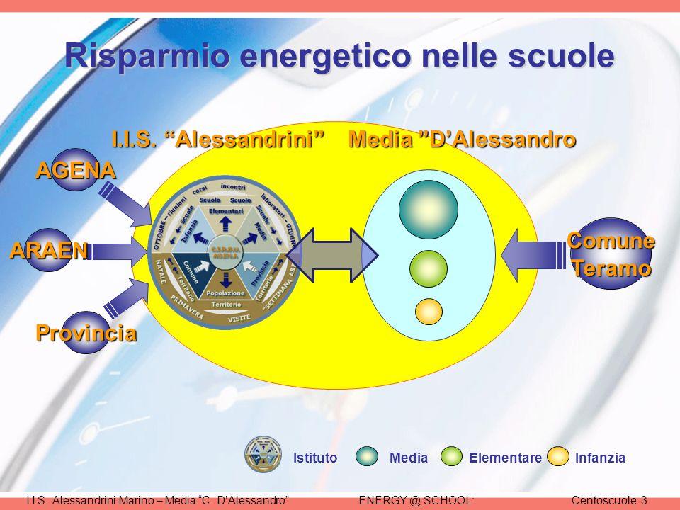 ENERGY @ SCHOOL:Centoscuole 3I.I.S. Alessandrini-Marino – Media C.