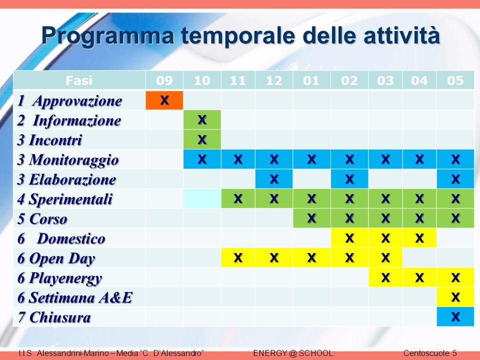 ENERGY @ SCHOOL:Centoscuole 5I.I.S. Alessandrini-Marino – Media C.