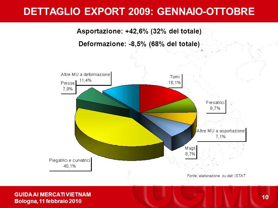 GUIDA AI MERCATI VIETNAM Bologna, 11 febbraio 2010 10 Asportazione: +42,6% (32% del totale) Deformazione: -8,5% (68% del totale) DETTAGLIO EXPORT 2009: GENNAIO-OTTOBRE Fonte: elaborazione su dati ISTAT