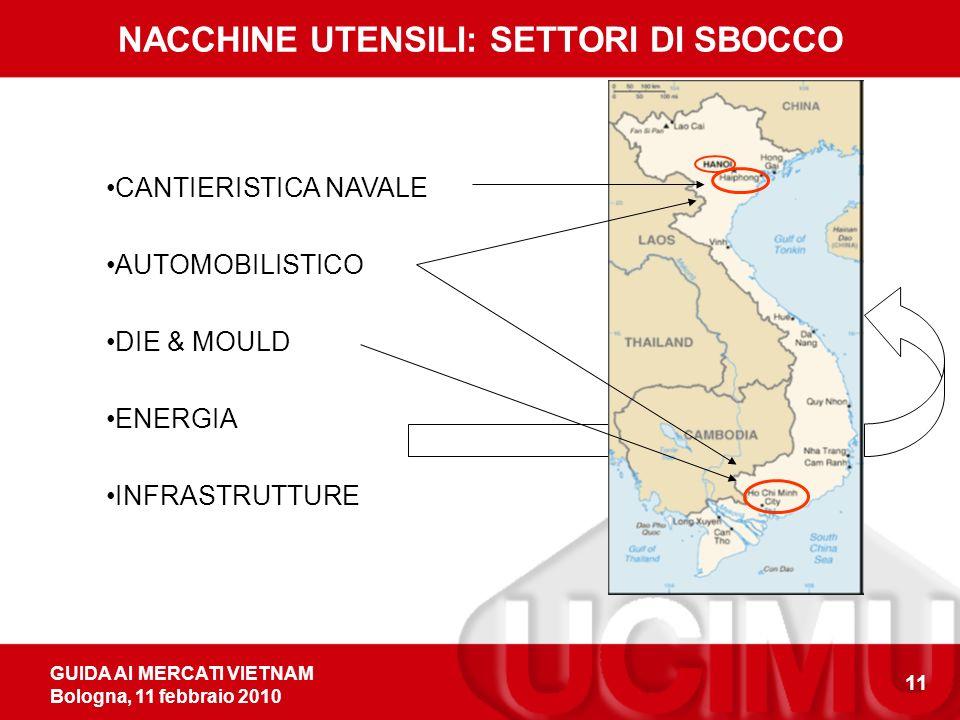 GUIDA AI MERCATI VIETNAM Bologna, 11 febbraio 2010 11 NACCHINE UTENSILI: SETTORI DI SBOCCO CANTIERISTICA NAVALE AUTOMOBILISTICO DIE & MOULD ENERGIA INFRASTRUTTURE