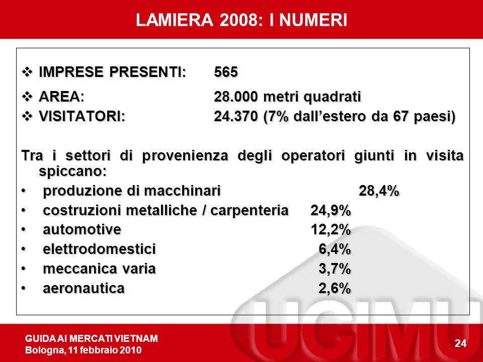 GUIDA AI MERCATI VIETNAM Bologna, 11 febbraio 2010 24 LAMIERA 2008: I NUMERI IMPRESE PRESENTI:565 IMPRESE PRESENTI:565 AREA28.000 metri quadrati AREA: 28.000 metri quadrati VISITATORI:24.370 (7% dallestero da 67 paesi) VISITATORI:24.370 (7% dallestero da 67 paesi) Tra i settori di provenienza degli operatori giunti in visita spiccano: produzione di macchinari 28,4% produzione di macchinari 28,4% costruzioni metalliche / carpenteria 24,9% costruzioni metalliche / carpenteria 24,9% automotive 12,2% automotive 12,2% elettrodomestici 6,4% elettrodomestici 6,4% meccanica varia 3,7% meccanica varia 3,7% aeronautica 2,6% aeronautica 2,6%