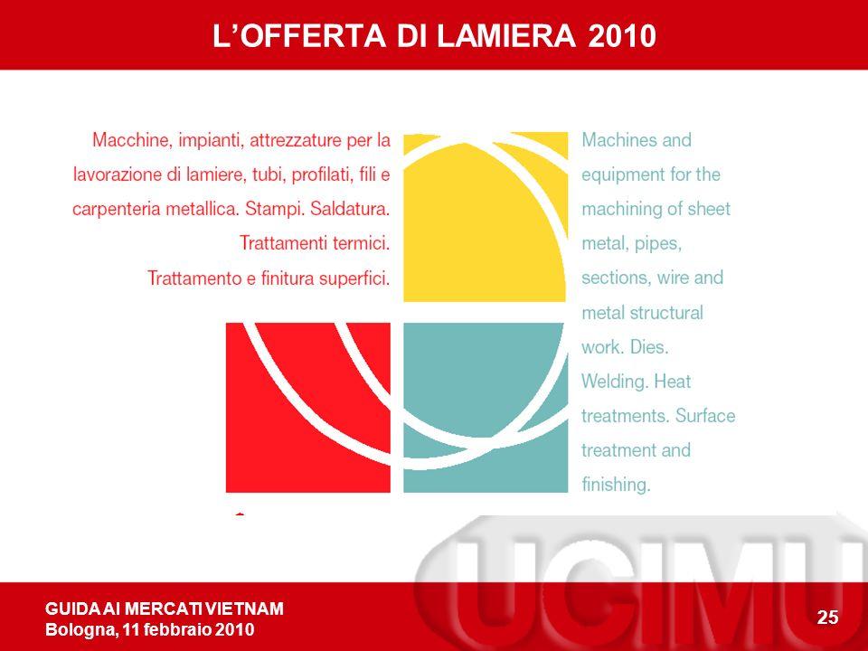 GUIDA AI MERCATI VIETNAM Bologna, 11 febbraio 2010 25 LOFFERTA DI LAMIERA 2010