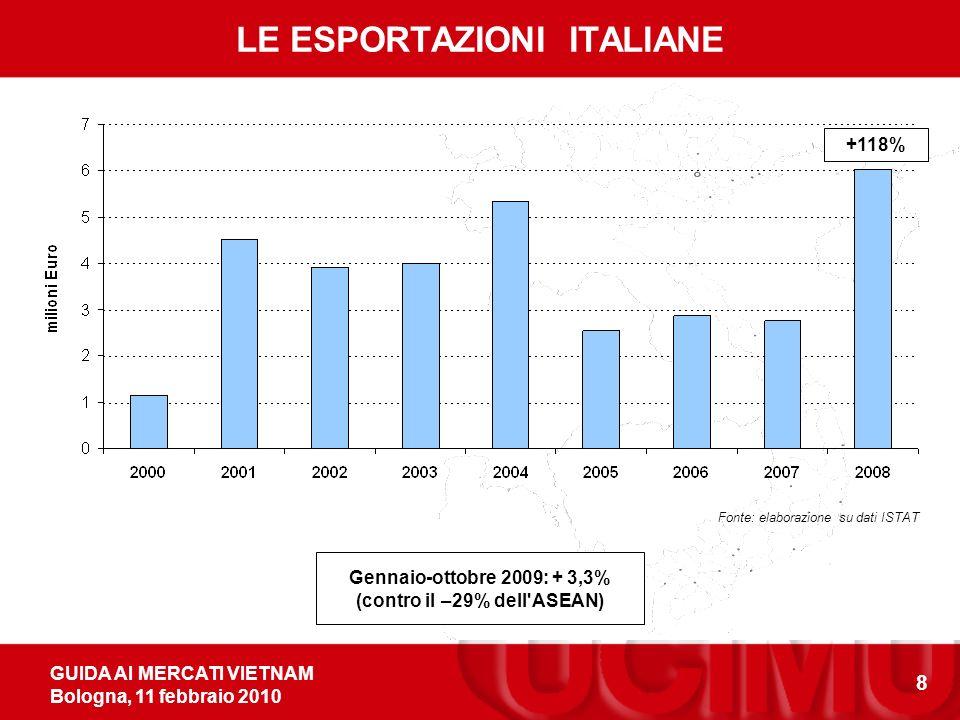 GUIDA AI MERCATI VIETNAM Bologna, 11 febbraio 2010 8 Fonte: elaborazione su dati ISTAT LE ESPORTAZIONI ITALIANE +118% Gennaio-ottobre 2009: + 3,3% (contro il –29% dell ASEAN)