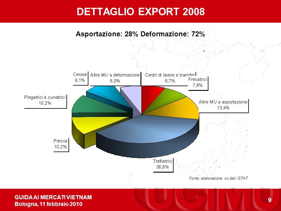 GUIDA AI MERCATI VIETNAM Bologna, 11 febbraio 2010 9 Asportazione: 28% Deformazione: 72% DETTAGLIO EXPORT 2008 Fonte: elaborazione su dati ISTAT