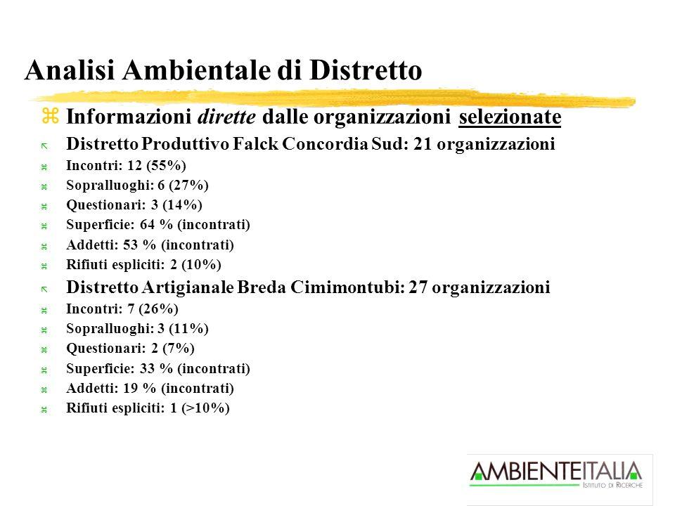 Analisi Ambientale di Distretto zInformazioni dirette dalle organizzazioni selezionate ã Distretto Produttivo Falck Concordia Sud: 21 organizzazioni z Incontri: 12 (55%) z Sopralluoghi: 6 (27%) z Questionari: 3 (14%) z Superficie: 64 % (incontrati) z Addetti: 53 % (incontrati) z Rifiuti espliciti: 2 (10%) ã Distretto Artigianale Breda Cimimontubi: 27 organizzazioni z Incontri: 7 (26%) z Sopralluoghi: 3 (11%) z Questionari: 2 (7%) z Superficie: 33 % (incontrati) z Addetti: 19 % (incontrati) z Rifiuti espliciti: 1 (>10%)