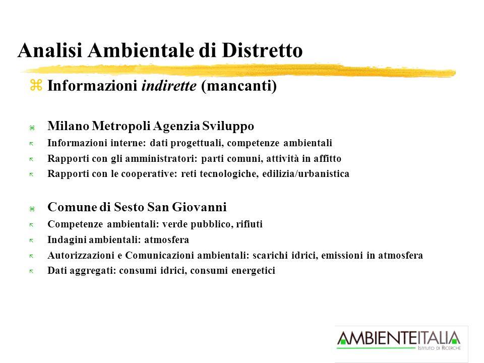 Analisi Ambientale di Distretto zInformazioni indirette (mancanti) z Milano Metropoli Agenzia Sviluppo ã Informazioni interne: dati progettuali, compe