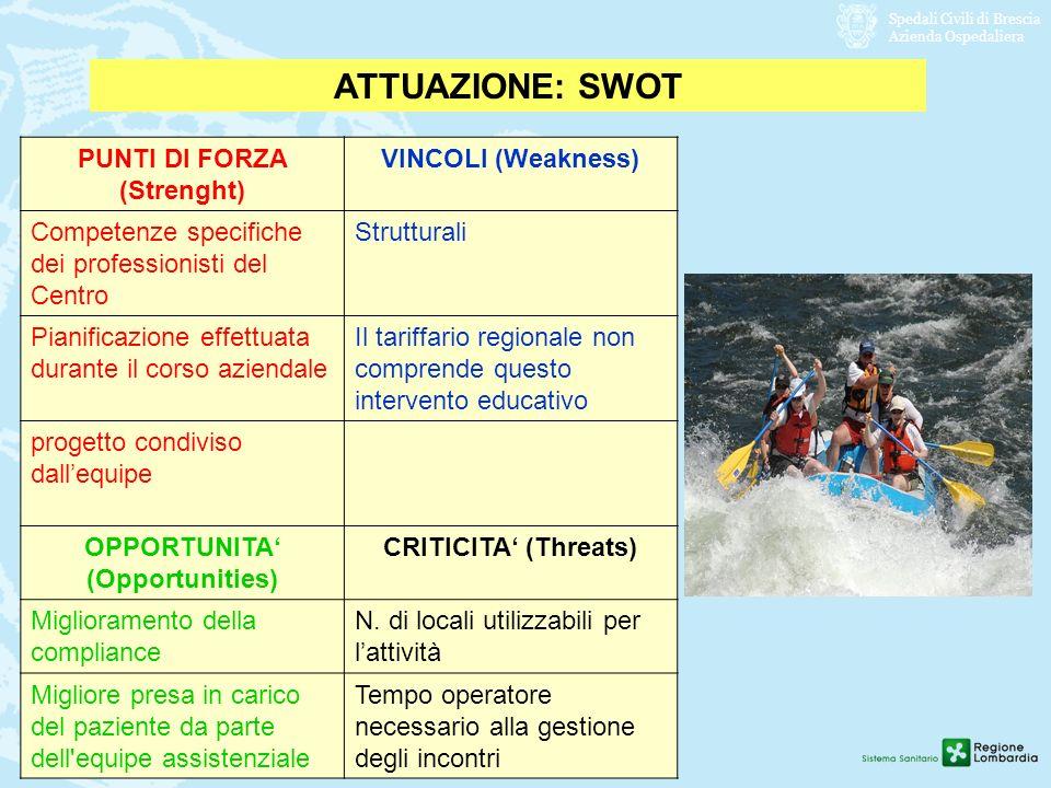 Spedali Civili di Brescia Azienda Ospedaliera ATTUAZIONE: SWOT PUNTI DI FORZA (Strenght) VINCOLI (Weakness) Competenze specifiche dei professionisti d