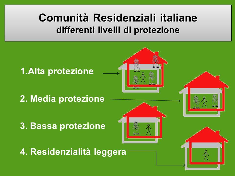 Comunità Residenziali italiane differenti livelli di protezione 1.Alta protezione 2. Media protezione 3. Bassa protezione 4. Residenzialità leggera