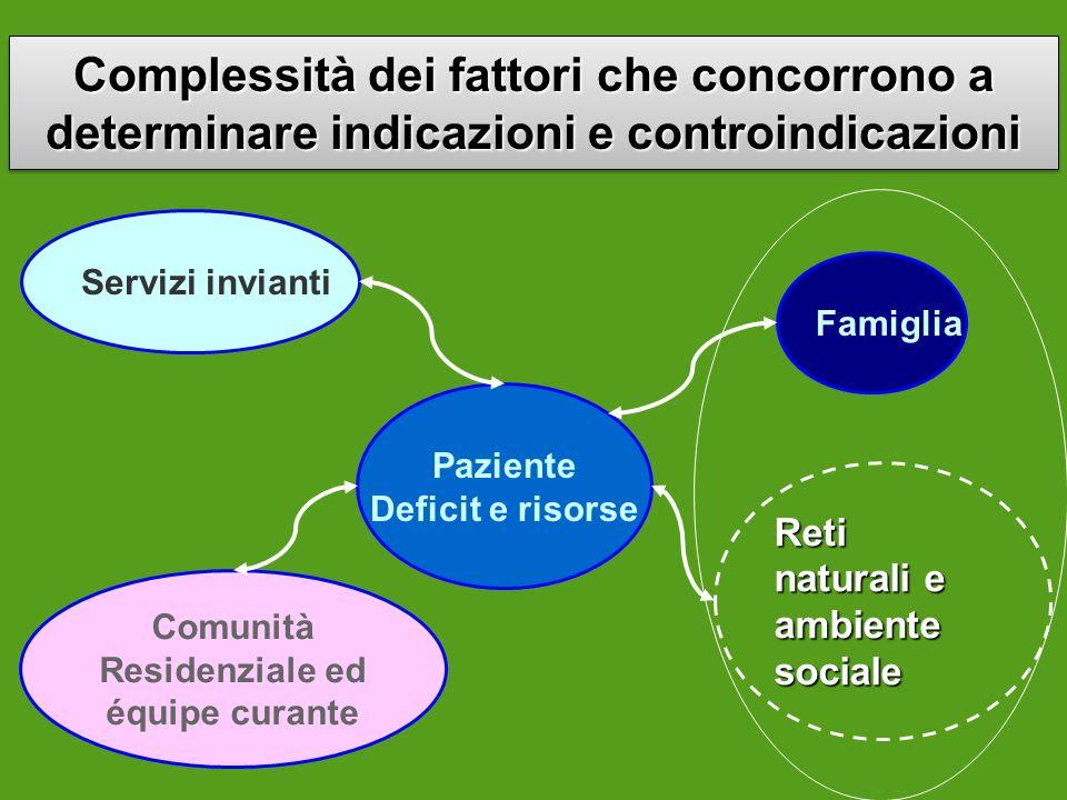 Complessità dei fattori che concorrono a determinare indicazioni e controindicazioni Paziente Deficit e risorse Servizi invianti Famiglia Reti natural