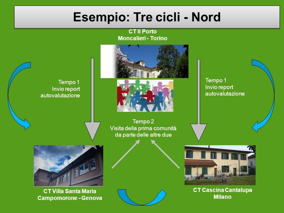 CT Il Porto Moncalieri - Torino Tempo 1 Invio report autovalutazione Tempo 1 Invio report autovalutazione Tempo 2 Visita della prima comunità da parte