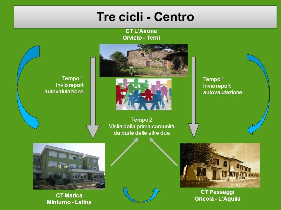 CT L'Airone Orvieto - Terni Tempo 1 Invio report autovalutazione Tempo 1 Invio report autovalutazione Tempo 2 Visita della prima comunità da parte del