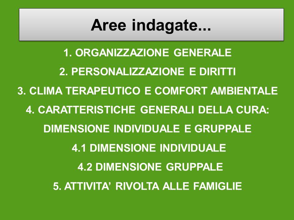 1. ORGANIZZAZIONE GENERALE 2. PERSONALIZZAZIONE E DIRITTI 3. CLIMA TERAPEUTICO E COMFORT AMBIENTALE 4. CARATTERISTICHE GENERALI DELLA CURA: DIMENSIONE