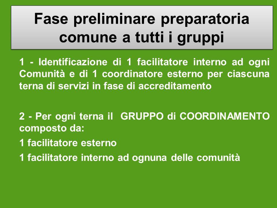 Fase preliminare preparatoria comune a tutti i gruppi 1 - Identificazione di 1 facilitatore interno ad ogni Comunità e di 1 coordinatore esterno per c