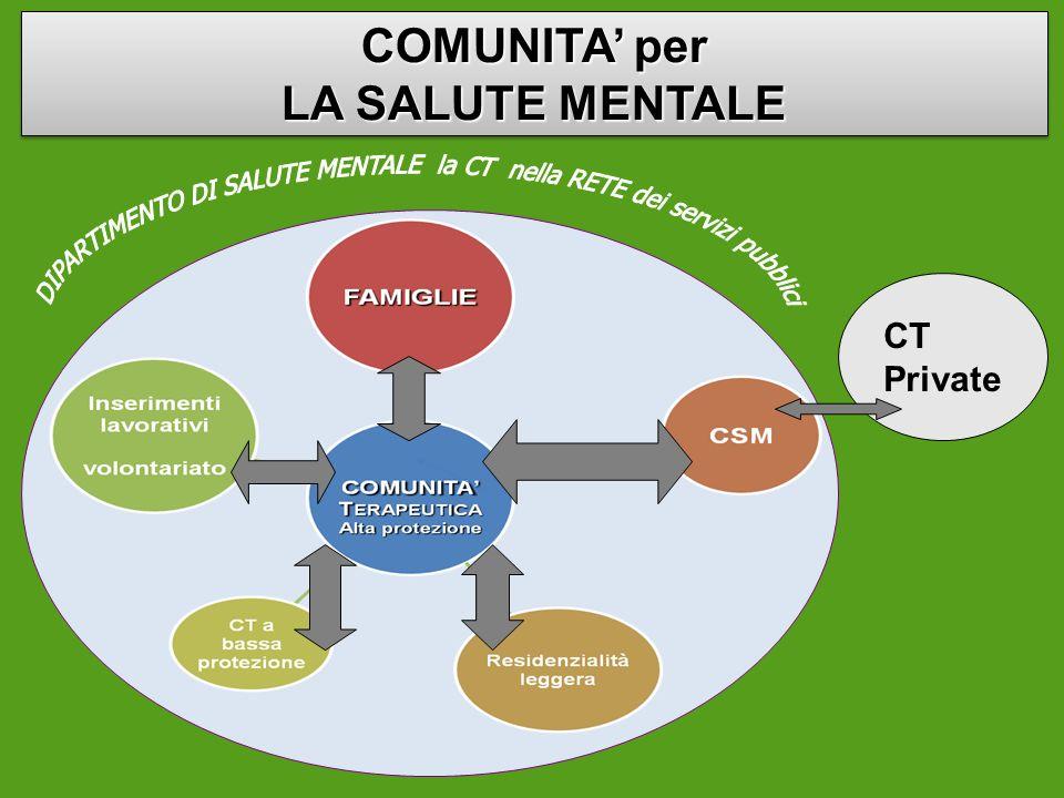 COMUNITA per LA SALUTE MENTALE CT Private