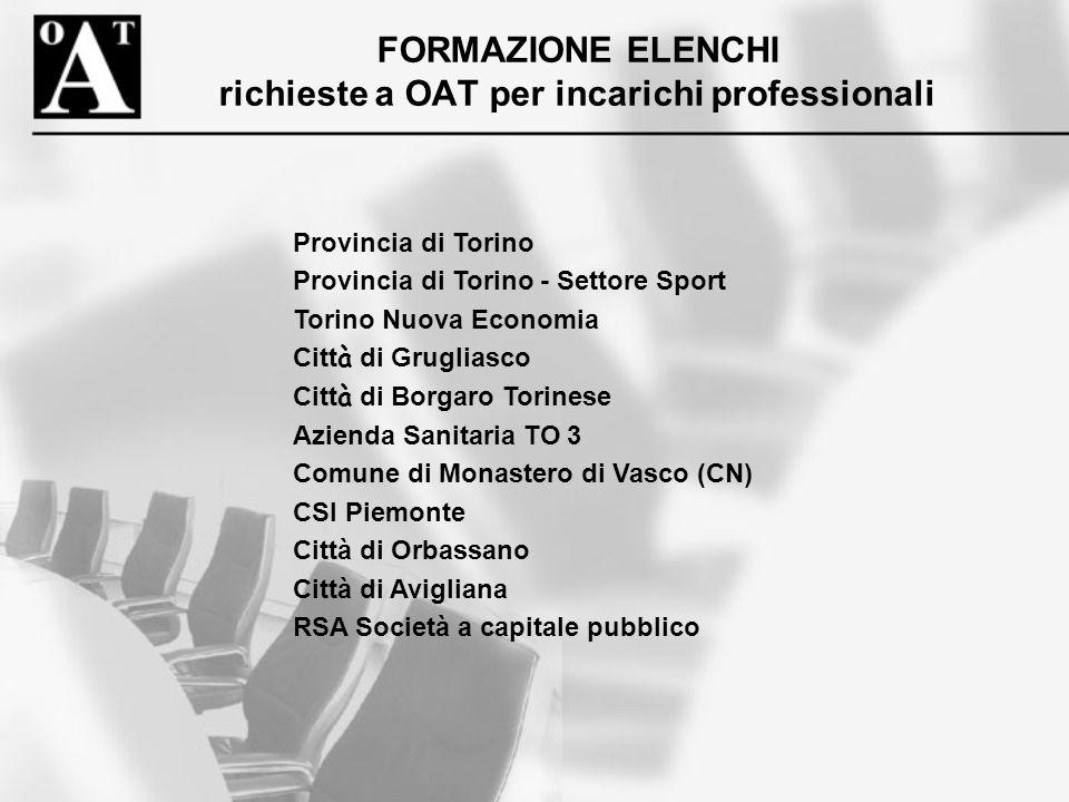 FORMAZIONE ELENCHI richieste a OAT per incarichi professionali Provincia di Torino Provincia di Torino - Settore Sport Torino Nuova Economia Citt à di