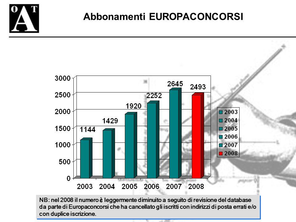 Abbonamenti EUROPACONCORSI NB: nel 2008 il numero è leggermente diminuito a seguito di revisione del database da parte di Europaconcorsi che ha cancellato gli iscritti con indirizzi di posta errati e/o con duplice iscrizione.