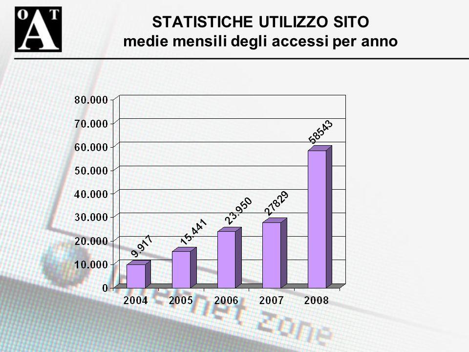 STATISTICHE UTILIZZO SITO medie mensili degli accessi per anno