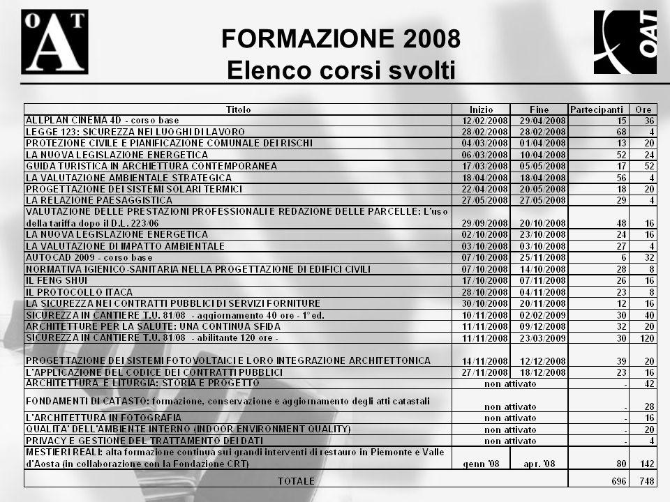 FORMAZIONE 2008 Elenco corsi svolti