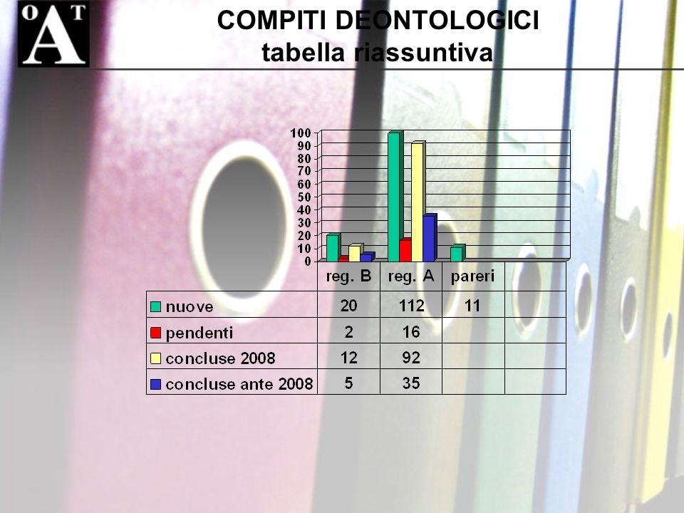 COMPITI DEONTOLOGICI tabella riassuntiva
