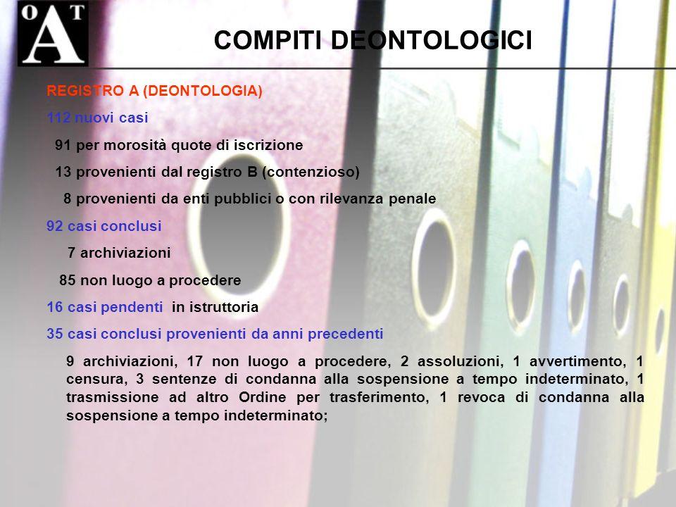 COMPITI DEONTOLOGICI REGISTRO A (DEONTOLOGIA) 112 nuovi casi 91 per morosità quote di iscrizione 13 provenienti dal registro B (contenzioso) 8 proveni