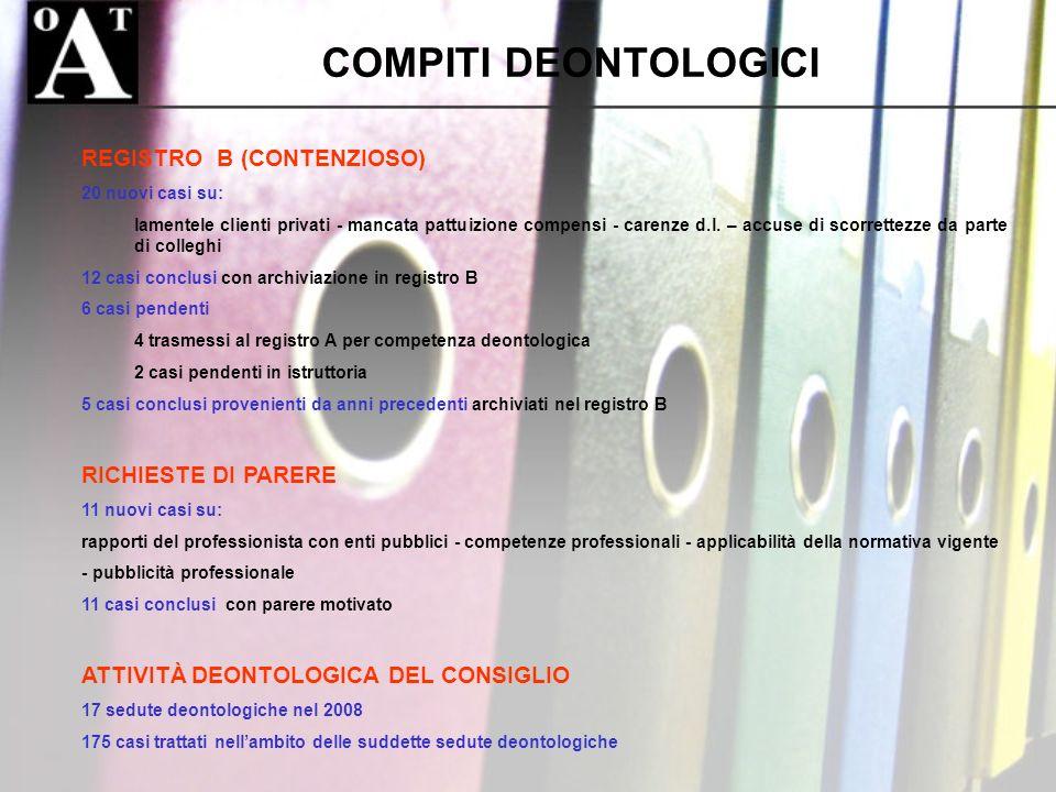 COMPITI COMPITI DEONTOLOGICI REGISTRO B (CONTENZIOSO) 20 nuovi casi su: lamentele clienti privati - mancata pattuizione compensi - carenze d.l. – accu