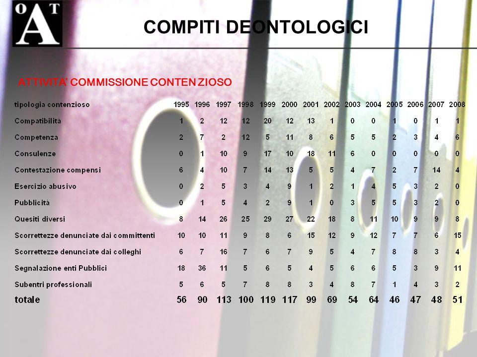COMPITI DEONTOLOGICI ATTIVITA COMMISSIONE CONTEN ZIOSO