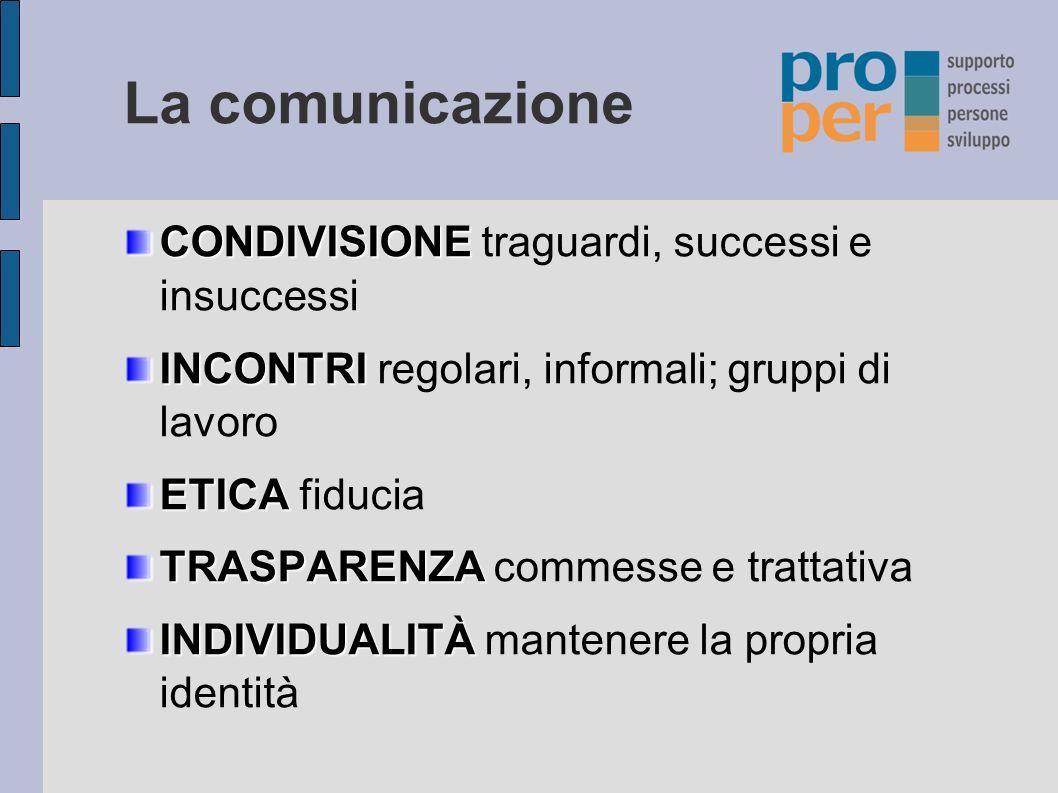 La comunicazione CONDIVISIONE CONDIVISIONE traguardi, successi e insuccessi INCONTRI INCONTRI regolari, informali; gruppi di lavoro ETICA ETICA fiducia TRASPARENZA TRASPARENZA commesse e trattativa INDIVIDUALITÀ INDIVIDUALITÀ mantenere la propria identità
