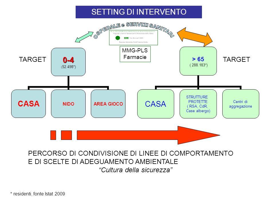 0-4 (52.498*) CASANIDO AREA GIOCO * residenti, fonte Istat 2009 > 65 ( 288.183*) CASA STRUTTURE PROTETTE ( RSA, CdR, Case albergo) Centri di aggregazione SETTING DI INTERVENTO TARGET MMG-PLS Farmacie PERCORSO DI CONDIVISIONE DI LINEE DI COMPORTAMENTO E DI SCELTE DI ADEGUAMENTO AMBIENTALE Cultura della sicurezza