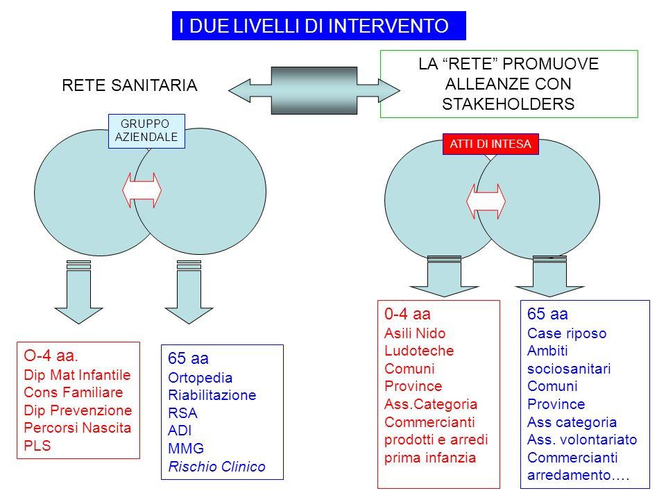RETE SANITARIA LA RETE PROMUOVE ALLEANZE CON STAKEHOLDERS O-4 aa.