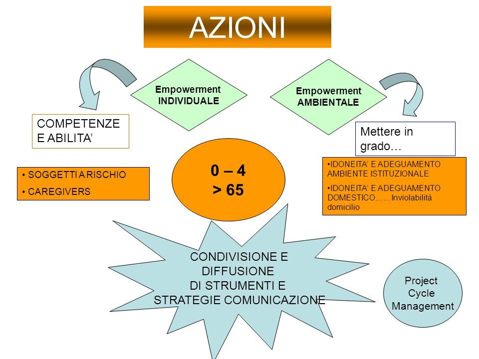 AZIONI CONDIVISIONE E DIFFUSIONE DI STRUMENTI E STRATEGIE COMUNICAZIONE Empowerment INDIVIDUALE Empowerment AMBIENTALE 0 – 4 > 65 IDONEITA E ADEGUAMENTO AMBIENTE ISTITUZIONALE IDONEITA E ADEGUAMENTO DOMESTICO……Inviolabilità domicilio SOGGETTI A RISCHIO CAREGIVERS COMPETENZE E ABILITA Mettere in grado… Project Cycle Management