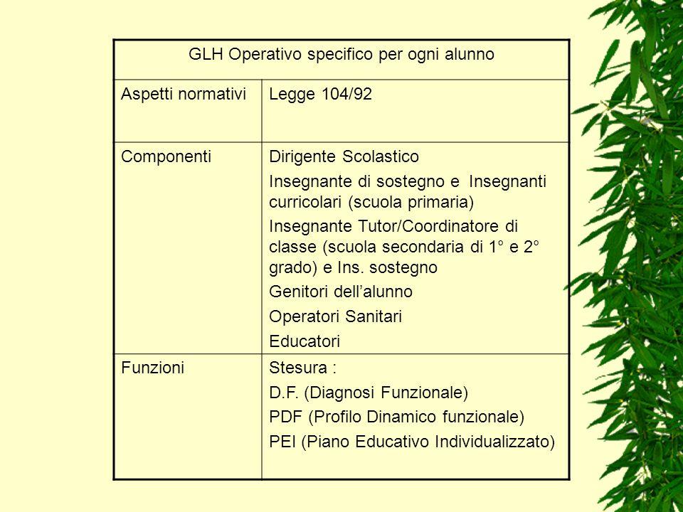 GLH Operativo specifico per ogni alunno Aspetti normativiLegge 104/92 ComponentiDirigente Scolastico Insegnante di sostegno e Insegnanti curricolari (