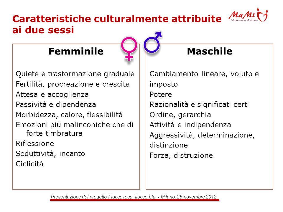 Presentazione del progetto Fiocco rosa, fiocco blu - Milano, 26 novembre 2012 Caratteristiche culturalmente attribuite ai due sessi Femminile Quiete e