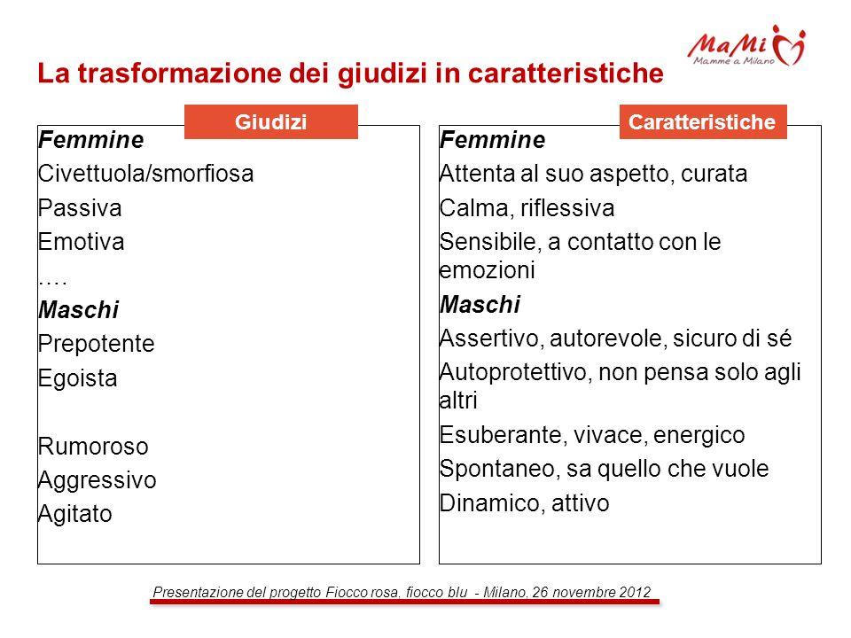 Presentazione del progetto Fiocco rosa, fiocco blu - Milano, 26 novembre 2012 La trasformazione dei giudizi in caratteristiche Femmine Civettuola/smor