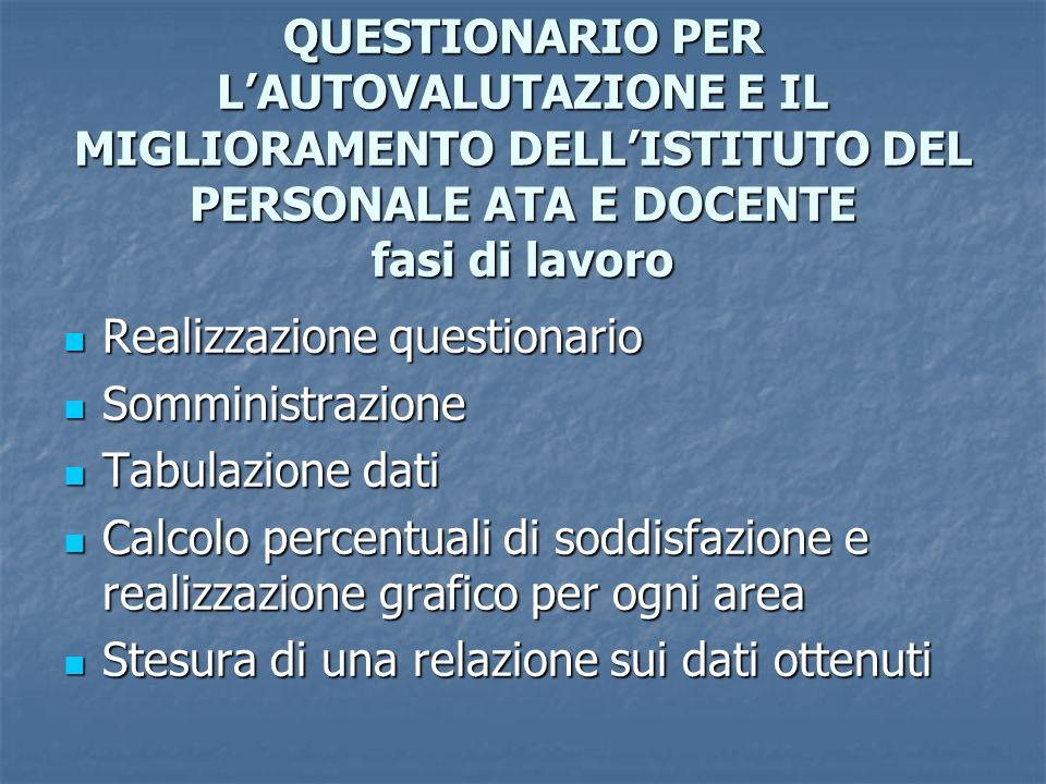 CAMPIONE SOTTOPOSTO AL QUESTIONARIO