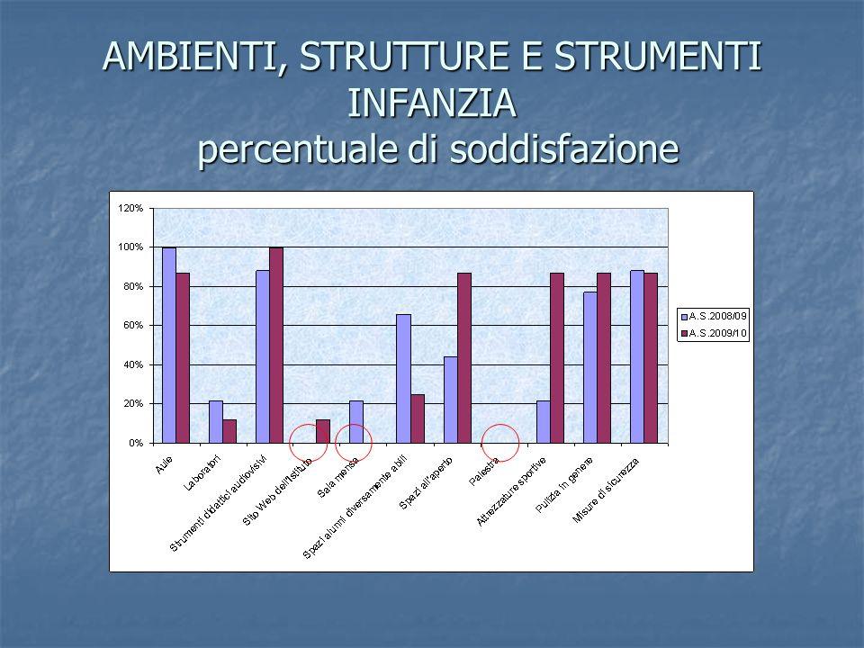 AMBIENTI, STRUTTURE E STRUMENTI INFANZIA percentuale di soddisfazione